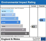 Environmental Impact Rating